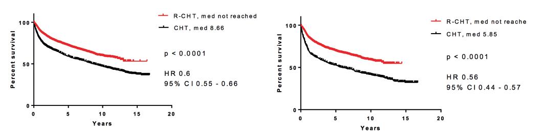 Pravděpodobnost přežití u nemocných léčených imunoterapií (rituximab + chemoterapie) proti nemocným léčeným pouze chemoterapií<br> A: B-buněčný non-Hodgkinův lymfom (n = 543)<br> B: difuzní velkobuněčný lymfom (n = 4 187)