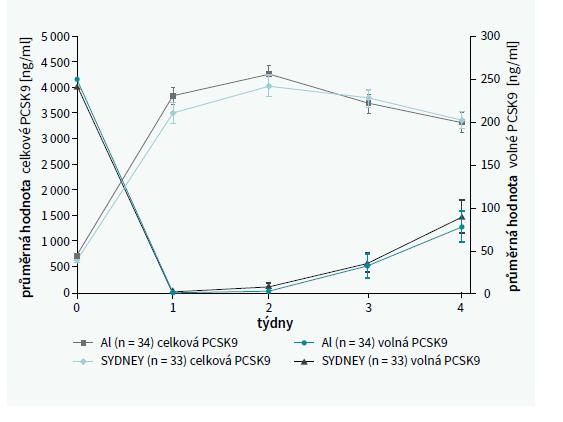 Hladiny celkové a volné PCSK9 ve skupinách léčených perem Sydney nebo dvěma dávkami s použitím standardních autoinjektorů. Upraveno podle [8]