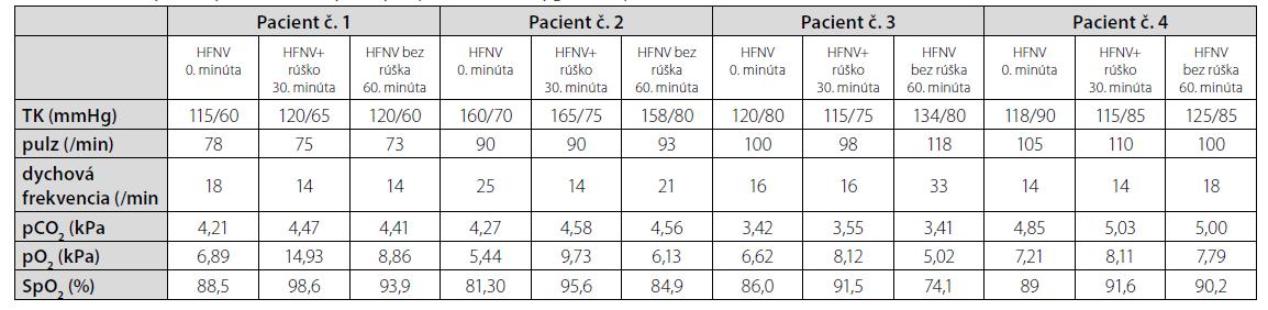 Hodnoty vitálnych funkcií a vybraných parametrov oxygenácie počas realizácie testu