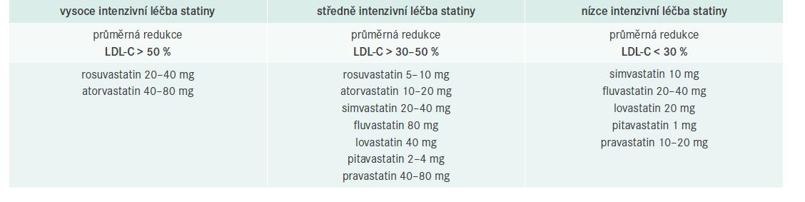 Tab. 3  Rozdělení statinů dle účinnosti