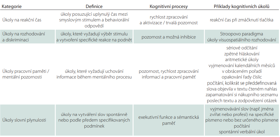 Klasifikace kognitivních úkolů dle Al-Yahya et al [14].
