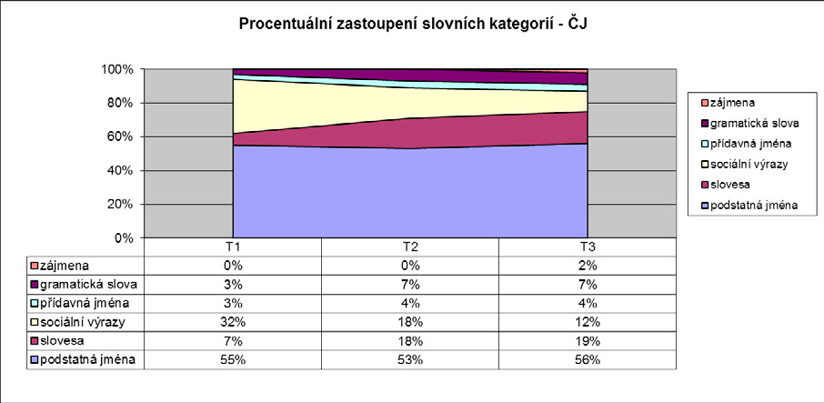 Procentuální zastoupení sledovaných slovních kategorií z celkové slovní zásoby v češtině