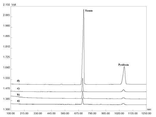 Reprezentatívne elektroforeogramy získané z validačného procesu testovania výťažnosti: a) matrica (šumivá tableta), b) matrica s prídavkom 0,590 µg ∙ ml–1 tiamínu a 0,617 µg ∙ ml–1 pyridoxínu, c) matrica s prídavkom 3,934 µg ∙ ml–1 tiamínu a 4,114 µg ∙ ml–1 pyridoxínu, d) matrica s prídavkom 59,008 µg ∙ ml–1 tiamínu a 61,703 µg ∙ ml–1 pyridoxínu. Detekcia bola uskutočnená pri vlnovej dĺžke 260 nm. Veľkosť separačného prúdu bola 50 µA. Ostatné separačné podmienky sú uvedené v časti Optimalizácia CZEUV metódy.