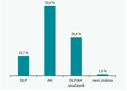 Pořadí stanovení diagnózy arteriální hypertenze a dyslipidemie (počet probandů v procentech)