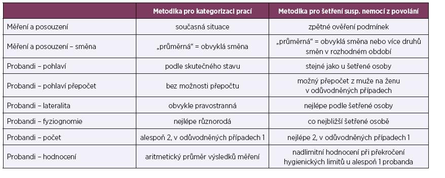 Tabulka 2. Základní odlišnosti metodik