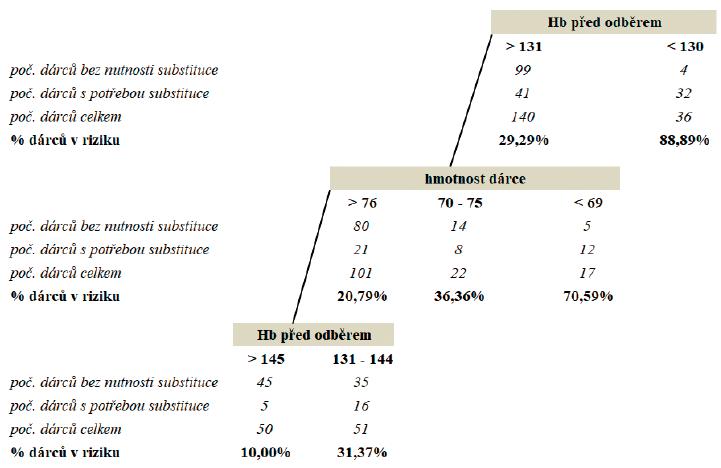 CART model pro riziko poklesu Hb po odběru pod 115 g/l (muži), resp. 105 g/l (ženy)