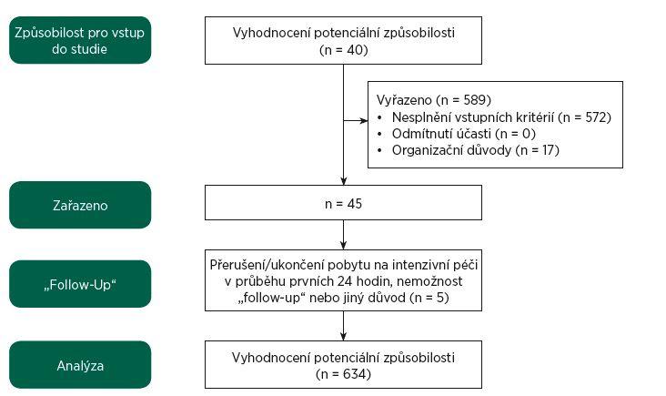 Obr. 1a Průběh zařazování pacientů do studie