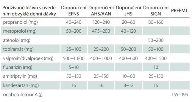 Profylaktická léčba migrény (podle světových doporučení).