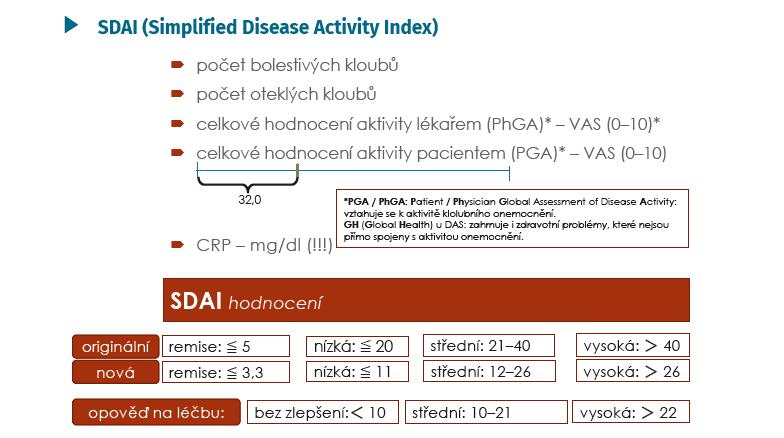 SDAI – konstrukce a hodnocení (Aletaha D, Smolen. Clin Exp Rheumatol 2005; 23(Suppl 39): 100–108 a *Aletaha D, Ward MM, et al. Arthritis Rheum 2005; 52: 2625–2636)