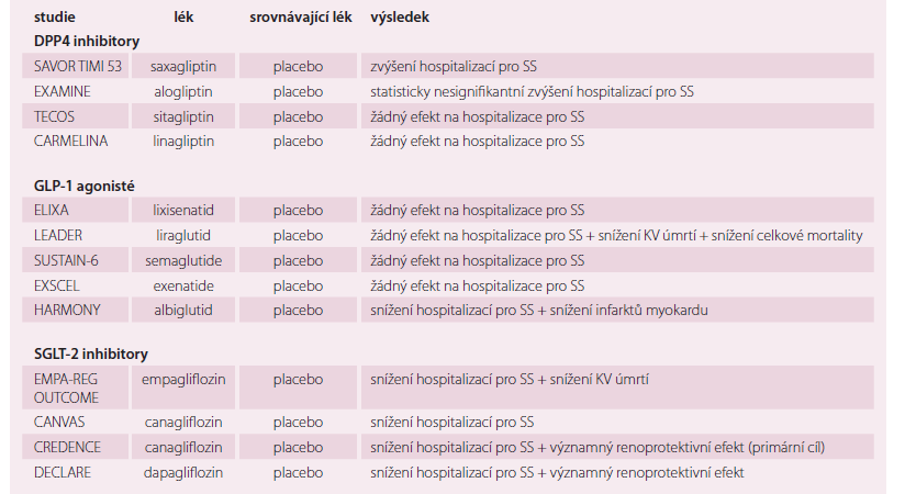 Antidiabetika a hospitalizace pro SS.