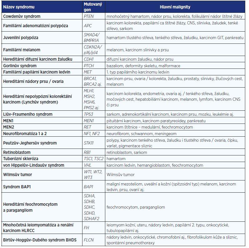 Některé vybrané syndromy s rizikem maligních onemocnění