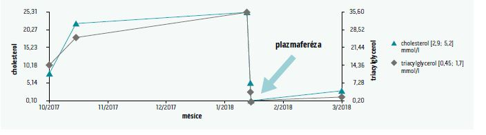 Vývoj plazmatické koncentrace lipidů v průběhu sledování pacienta