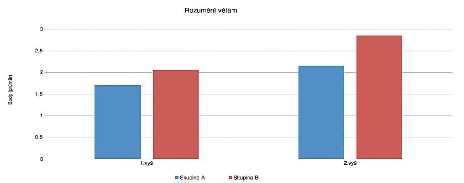Porovnání parametru rozumění při vstupním a kontrolním vyšetření. (skupina A – vícejazyčná výchova, skupina B-jednojazyčná výchova)