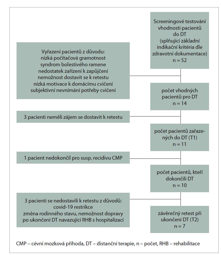 Schéma 1. Zařazení pacientů do distanční terapie pro horní končetinu.<br> Scheme 1. Patients inclusion in distance therapy of the upper limb.