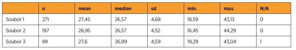 Porovnání BMI pacientek zařazených do studie