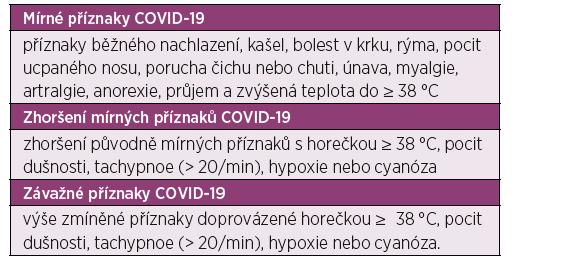 Příznaky COVID-19 (upraveno podle (3))