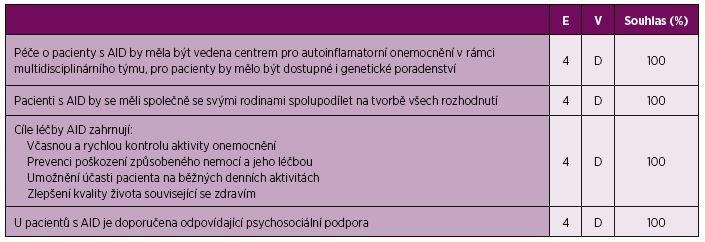 Obecné principy péče o pacienty s CAPS, TRAPS a MKD.