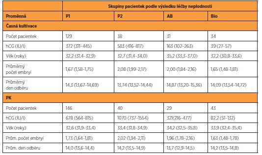 Statistické vlastnosti (průměry a 95% meze spolehlivosti) jednotlivých skupin pacientek s dobou kultivace časné a PK. Průměrná hodnota hCG byla odhadnuta jako geometrický průměr. Pacientky jsou rozděleny do čtyř skupin podle výsledku léčby neplodnosti: P1 – jednočetná těhotenství ukončená porodem, P2 – klinická vícečetná těhotenství ukončená porodem, AB – klinická těhotenství potvrzená UZ (gestační váček s potvrzenou s akcí srdeční nebo bez) ukončená potratem do 12. týdne, Bio – biochemická těhotenství stanovená pouze na základě pozitivní hladiny hCG.