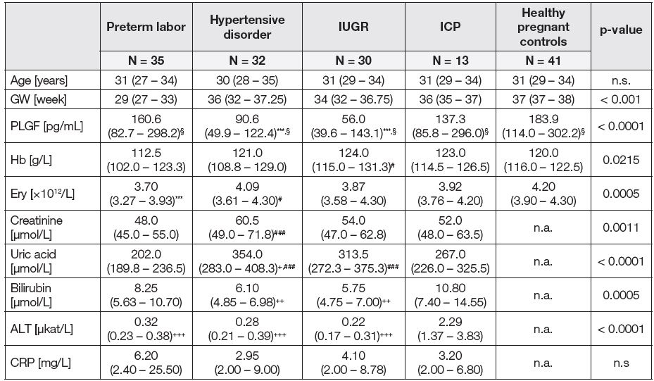 Basic laboratory parameters and PLGF plasma levels in patients with pathological pregnancy and healthy pregnant