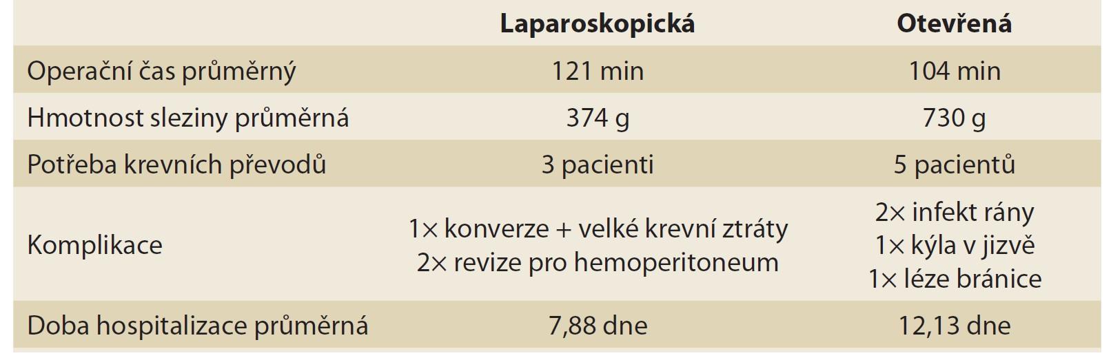 Porovnání laparoskopické a klasické splenektomie.<br> Tab. 2. Comparison of laparoscopic and open splenectomy.