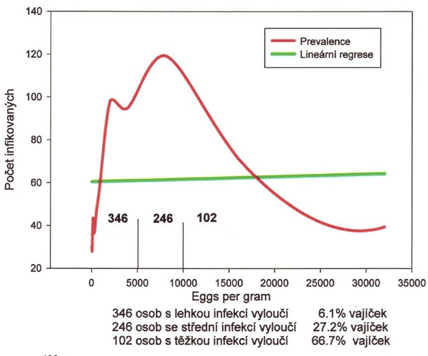 Distribuce intenzity infekce <i>Ascaris lumbricoides</i> u 694 cizinců