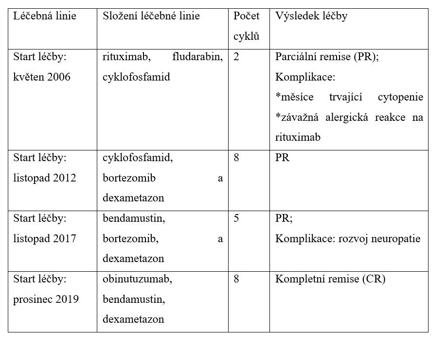 Přehled použitých léčebných linií v čase a výsledná léčebná odpověď u pacientky s WM.