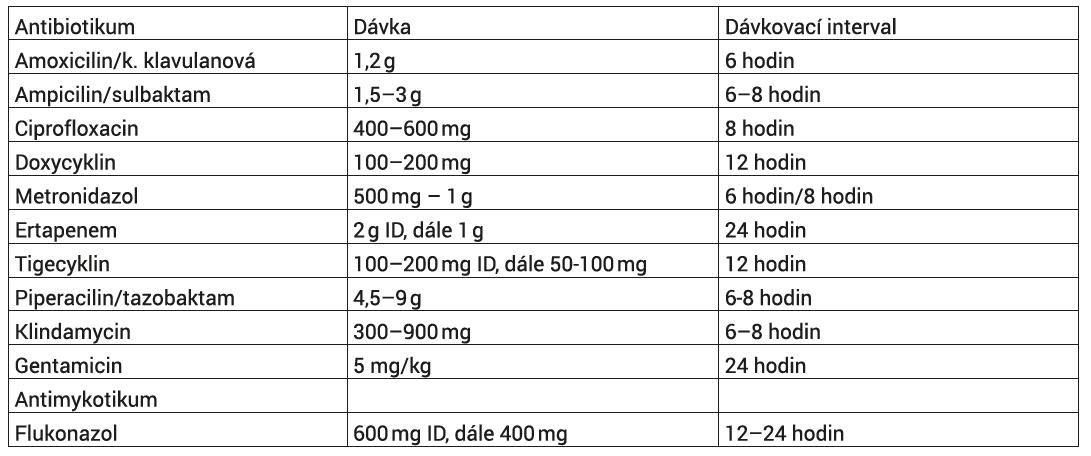 Dávkovací schémata nejčastějších antibiotik