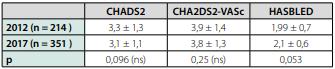 Porovnanie charakteristík súborov chorých s fibriláciou predsiení  v rokoch 2012 a 2016 (vek a skóre indexy sú zobrazené vo formáte priemer  ± smerodajná odchýlka)