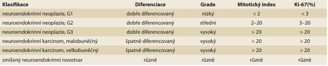 Klasifikace neuroendokrinních nádoru dle WHO z roku 2019.<br> Tab. 1. WHO classifi cation of neuroendocrine tumors from 2019.