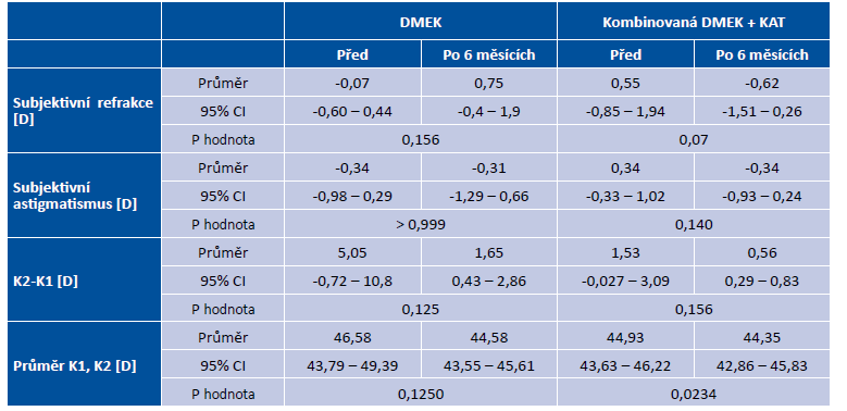 Subjektivní refrakce, subjektivní astigmatismus a topografie rohovky 6 měsíců po transplantaci u DMEK a DMEK kombinovaných s kataraktou