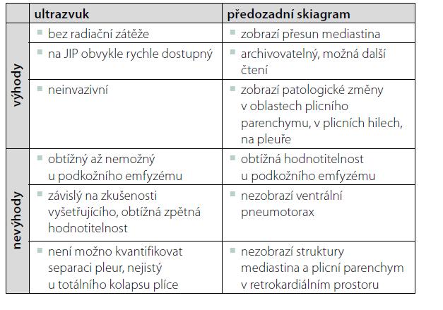 Výhody a nevýhody ultrazvuku a RTG v diagnostice pneumotoraxu