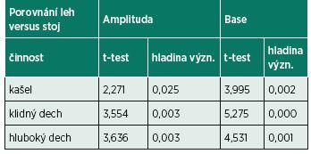 Analýza rozdílu, porovnání situace v lehu a stoji, n=10 osob