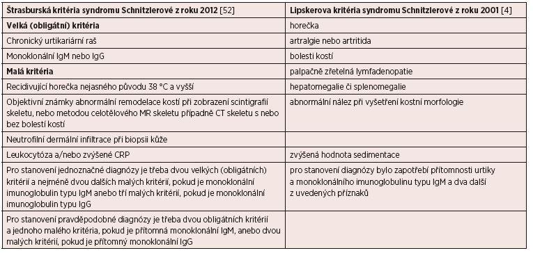 Diagnostická kritéria syndromu Schnitzlerové