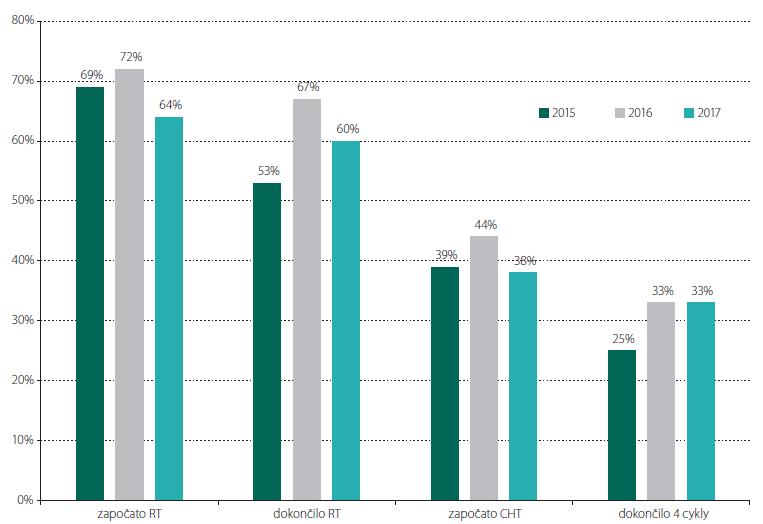 Procentuální rozložení pacientů s primodiagnózou vysokostupňového gliomu, kteří v jednotlivých letech 2015, 2016 a 2017 započali, resp. dokončili adjuvantní radioterapii a též započali, resp. dokončili čtyři cykly adjuvantní chemoterapie. 2015 (36 pacientů) – 25/19/14/9 pacientů; 2016 (36 pacientů) – 26/24/16/12 pacientů; 2017 (43 pacientů) – 28/26/16/14 pacientů<b> Fig. 4. Proportion of patients with a primary diagnosis of high grade glioma who in particular years 2015, 2016 and 2017 started, and finished recpectively adjuvant radiotherapy and also started, and completed respectively four cycles of adjuvant chemotherapy. 2015 (36 patients) – 25/19/14/9 patients; 2016 (36 patients) – 26/24/16/12 patients; 2017 (43 patients) – 28/26/16/14 patients