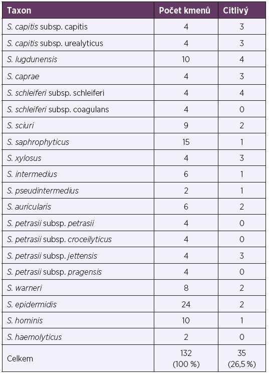 Účinek preparátu Stafal® na ostatní (non-S. aureus) stafylokoky<br> Table 7. Activity of Stafal® against other (non-S. aureus) staphylococci