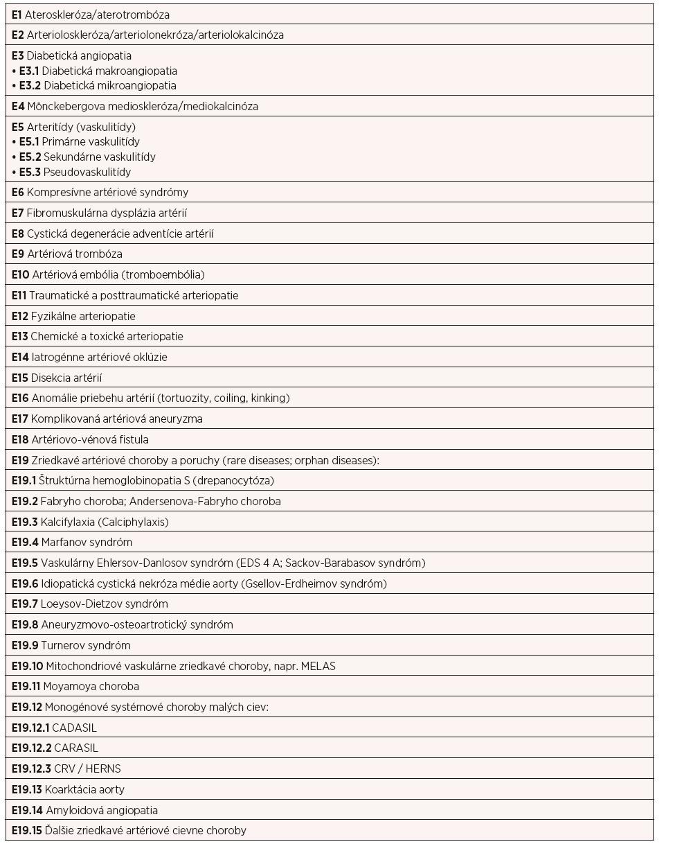 Základné, kauzálne cievne artériové choroby (morbus fundamentalis, elementaris, causalis) organovaskulárnych ischemických chorôb (4–11)