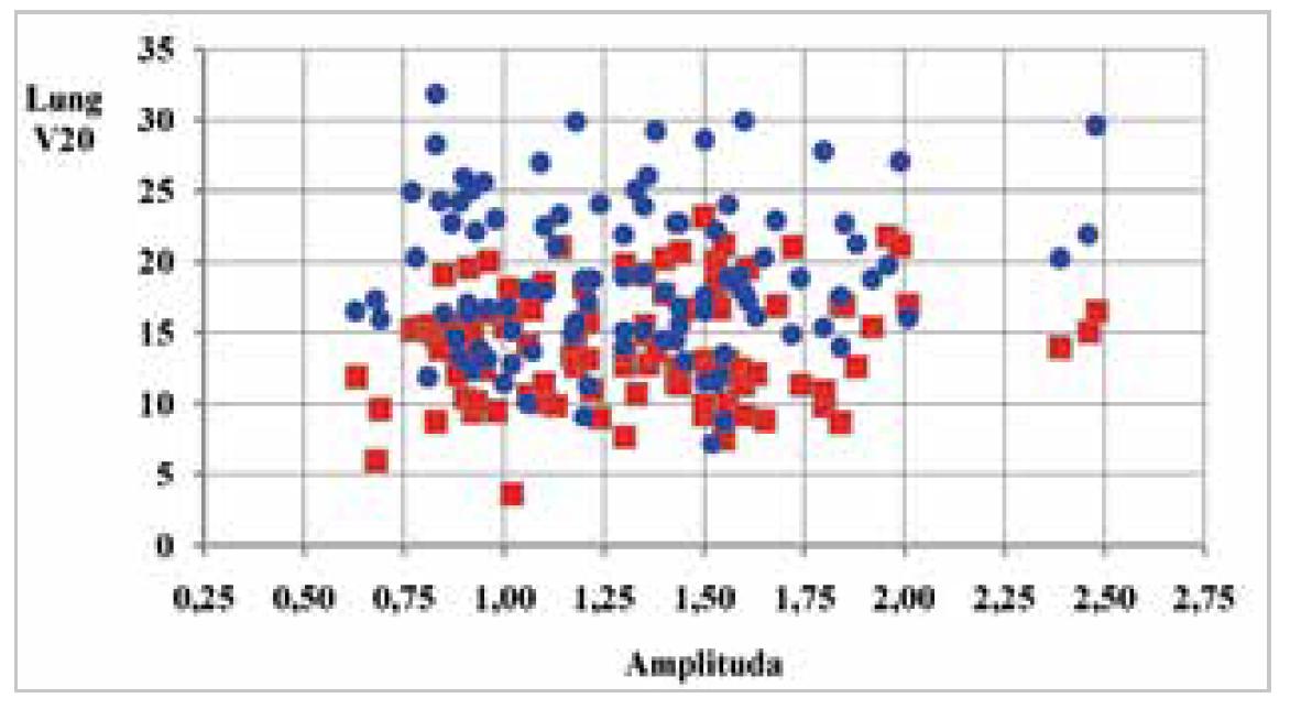 Graf 2a: Srovnání objemu ozářené plíce 20 Gy (modrá – konvenční plán, červená - radioterapie v hlubokém nádechu)<br> Graph 2a: Comparison of V20 for lung (blue – conventional plan, red – deep-breath radiotherapy)