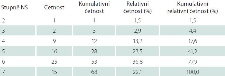 Tabulka četností kategorií NŠ.