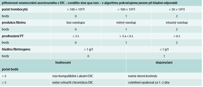 Skórovací systém akutní (nestabilní) formy DIC