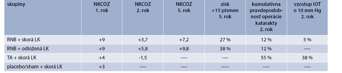 Hodnotenie NKCOZ po 1., 2. a 5. roku liečby, vedľajšie účinky liečby po 2. roku v DRCR.net Protokol I v jednotlivých ramenách. Upravené podľa [8,18]