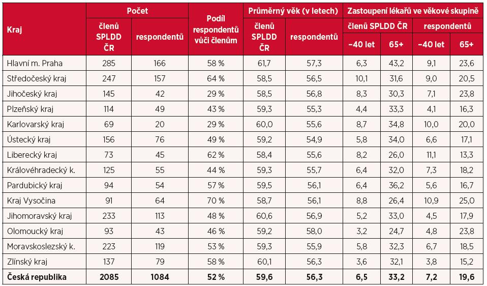 Struktura respondentů dotazníkového šetření a její porovnání s členskou základnou SPLDD ČR