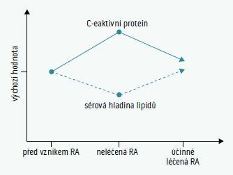 Schéma 2 | Lipidový paradox. Schématické znázornění vztahu hladin lipidů a aktivity zánětu u nemocných s revmatoidní artritidou. Upraveno podle [2]