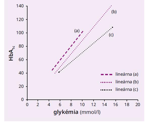 Regresné priamky medzi priemernou glykémiou a HbA1c pre jednotlivé skupiny glykačného indexu