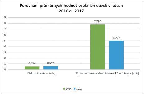 Porovnání průměrné efektivní dávky a ekvivalentních dávky HT na kůži rukou u všech zúčastněných pracovišť NM za roky 2016 a 2017.