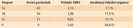 Počty pacientek, průměr SMIS a fekální urgence dle stupně poranění. </br> Number of patients, average SMIS and fecal urgency incidence based on the injury grade.