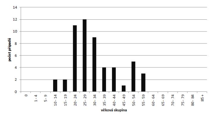 Počet případů infekce břišním tyfem v České republice v letech 1997–2017, podle věkové skupiny<br> (zdroj EpiDat (n = 53)<br> Figure 1. The number of cases of typhoid infection by age group in the Czech Republic in 1997–2017<br> source EpiDat (n = 53)