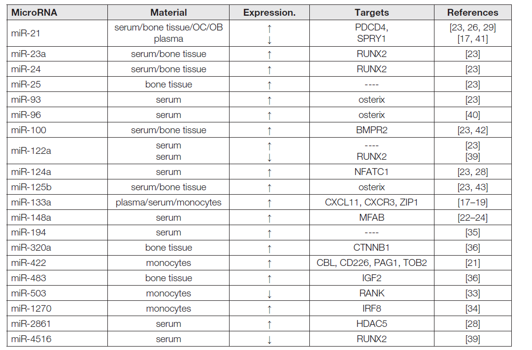 Table1. Review of miRNA expression in patients with osteoporosis
