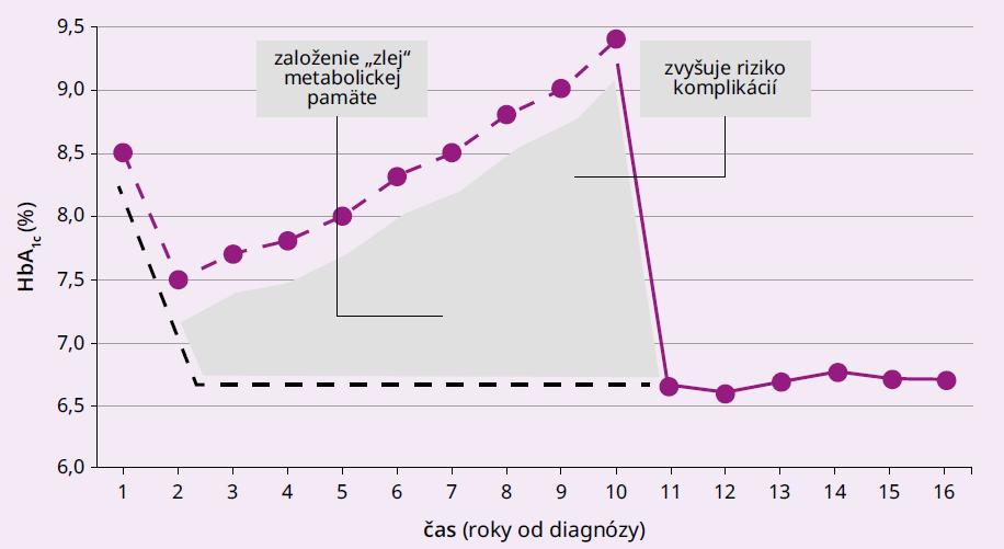 Implikácie štúdií pre prax: KV-ochoreniam možno predchádzať lepšou kontrolou glykémie, začať však treba včas a dlhodobo udržiavať