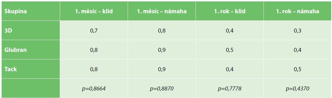 Průměrná intenzita pooperační a chronické bolesti dle VAS<br> Tab. 2. Mean postoperative and chronic pain intensity according to VAS