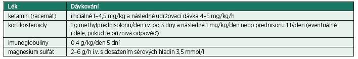 Léky používané v léčbě super-refrakterního status epilepticus dospělých